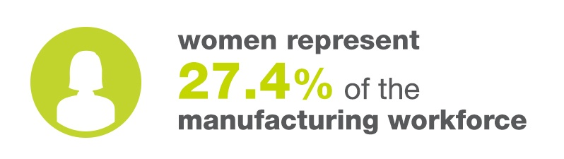 Women Represent 27.4% Of The Manufacturing Workforce