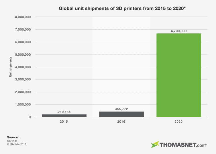 Worldwide Shipments of 3D Printers
