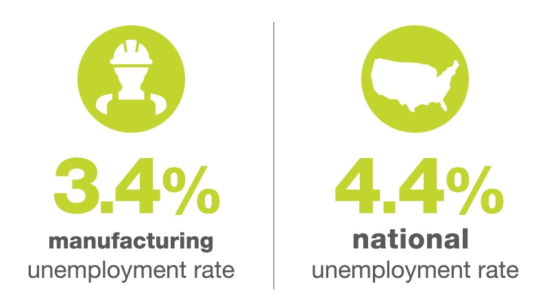 Manufacturing Unemployment Rate vs. National Unemployment Rate