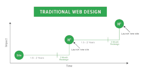 Traditional web design (2).png
