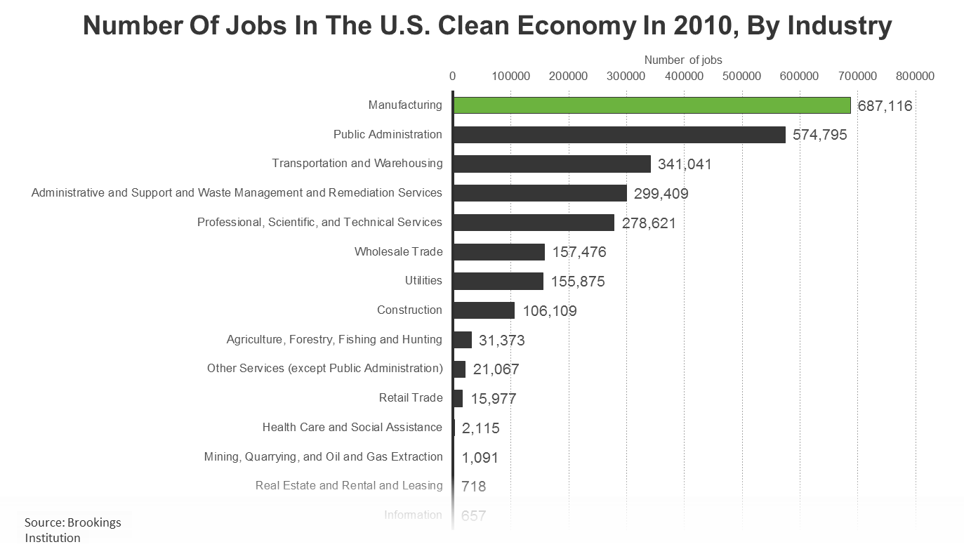 Clean Economy Jobs By Industry.png
