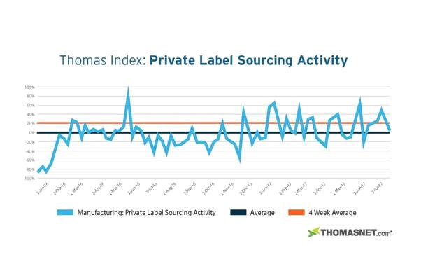 Private Label Chart_V2.jpg