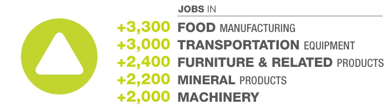 Manufacturing Sectors On The Rise