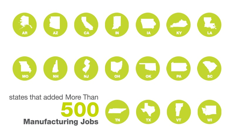 States Adding Manufacturing Jobs In January
