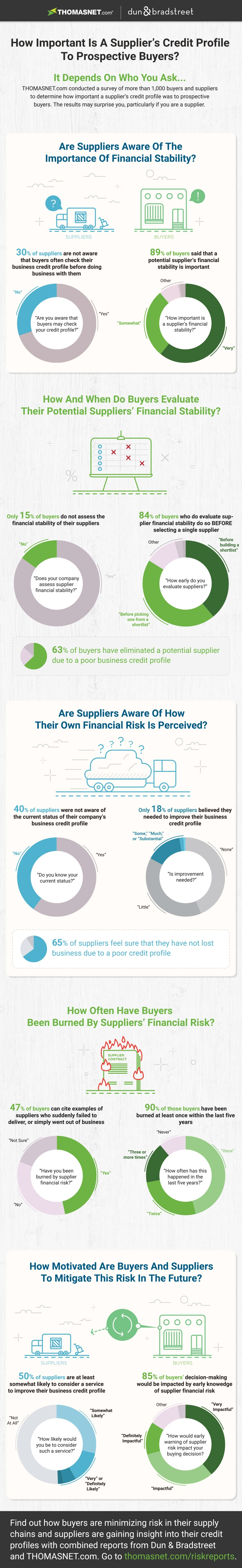 DNB THOMASNET.com survey graphic_2-v4 side1v2.jpg
