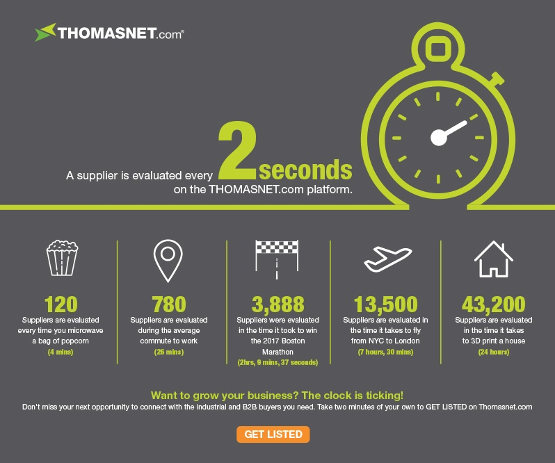 Every 2 Seconds On THOMASNET.com