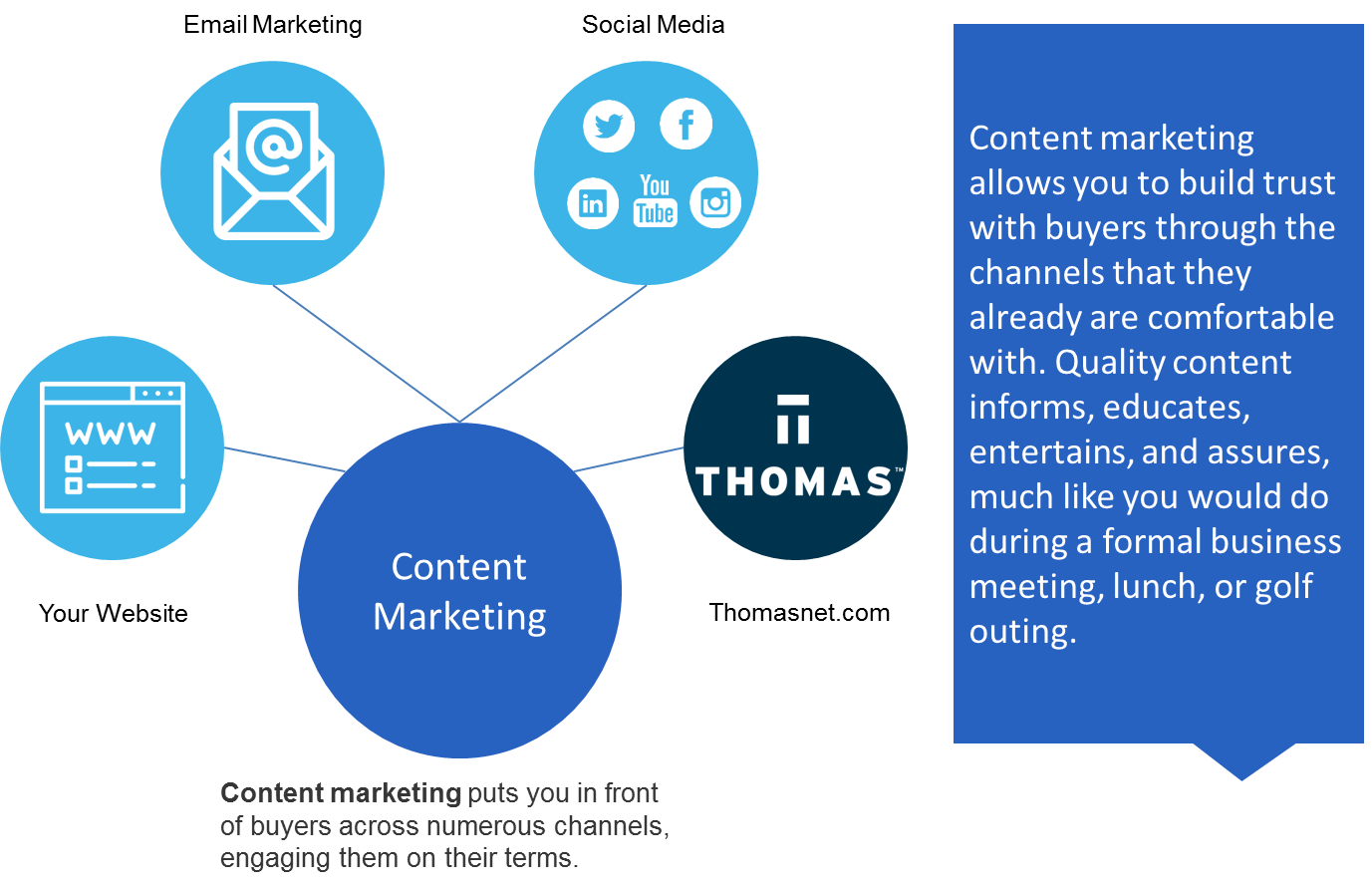 Content Marketing Diagram