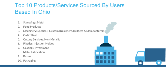 Ohio Top Ten Products & Services