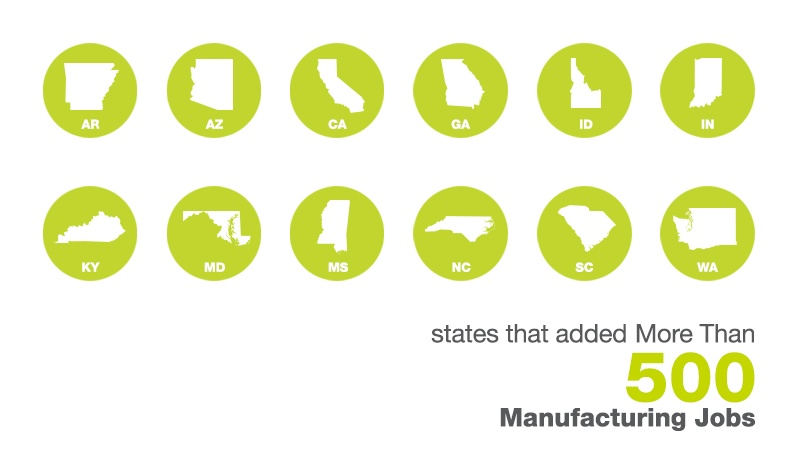 States Adding Manufacturing Jobs In December
