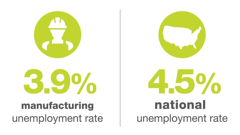 Manufacturing Unemployment Rate Compared To National Unemployment Rate