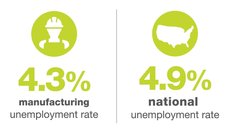 Manufacturing Unemployment Rate Vs. National