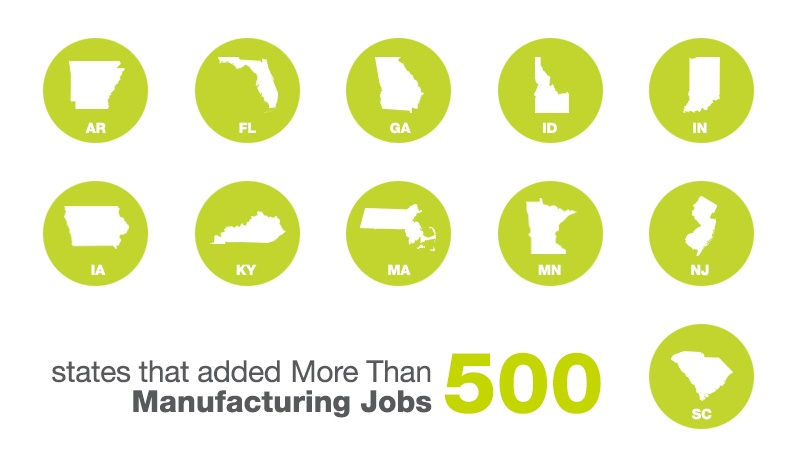 States That Added More Than 500 Manufacturing Jobs In October