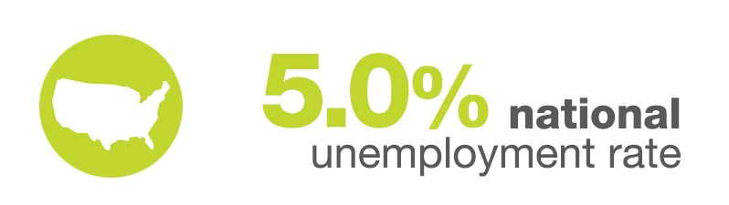 National Unemployment Rate