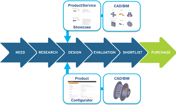 Opportunity Intelligence - Design Stage