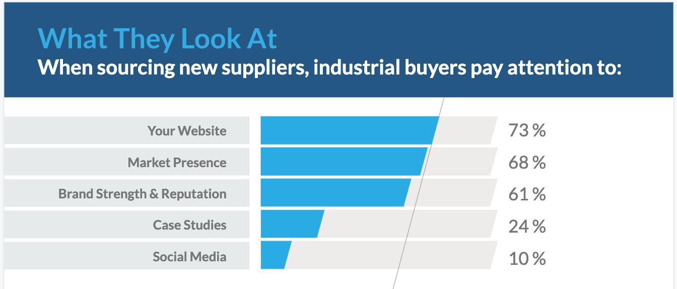 2019 Industrial Buying Habits Of Buyer Personas