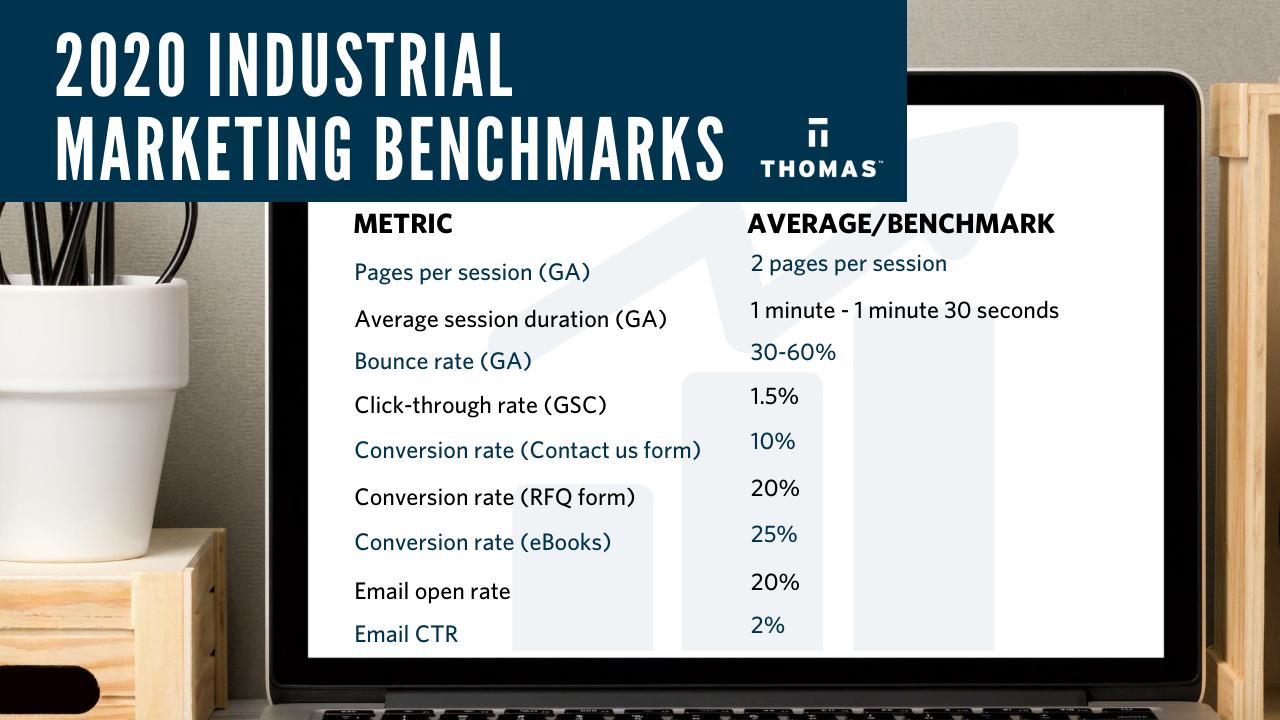 2020 industrial marketing benchmarks