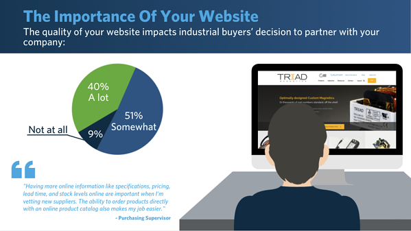 2021 Industrial Buyers Search Habits Survey - why upgrade to a responsive manufacturing website