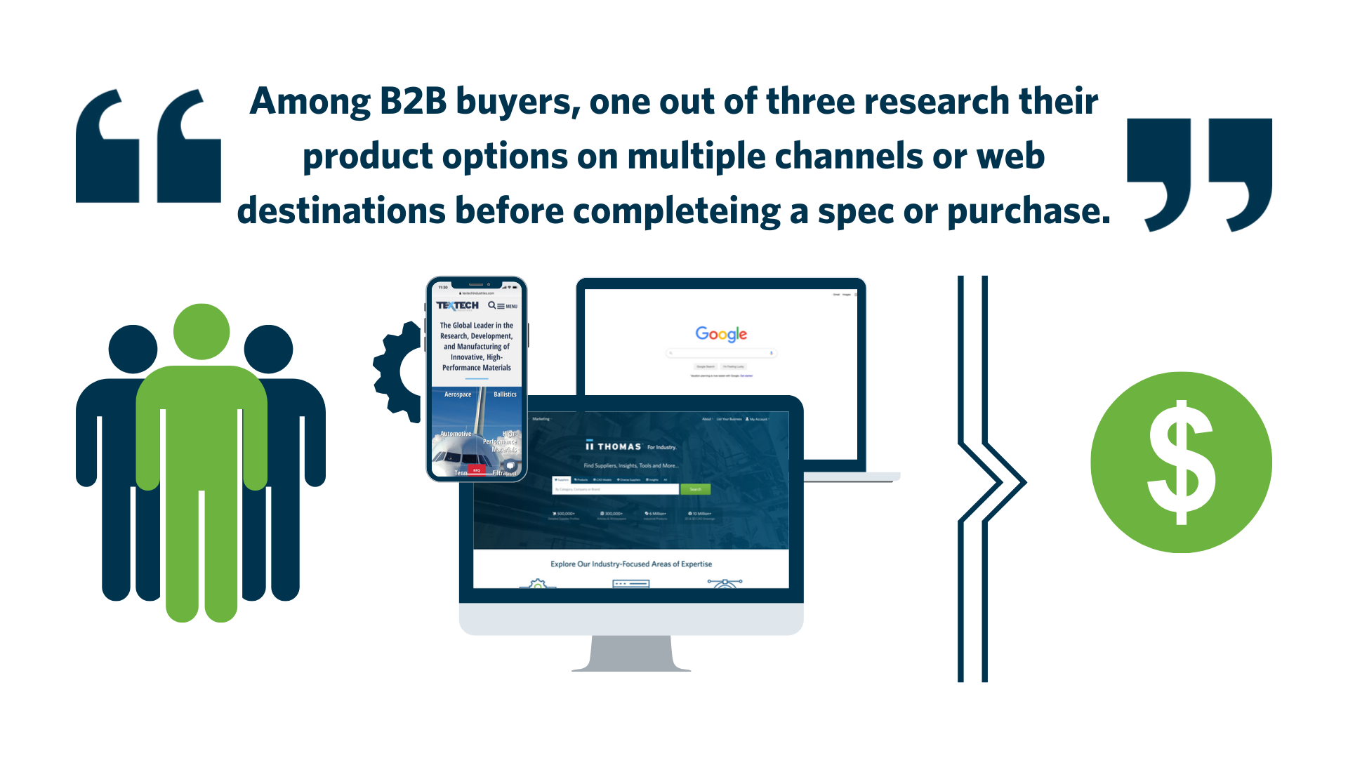 Among B2B buyers, one out of three research their product options on multiple channels or web destinations before completeing a spec or purchase. (1)