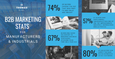 B2B buyer marketing statistics