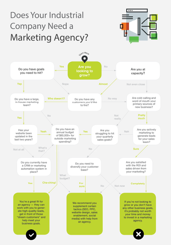 Choosing A Manufacturing Marketing Agency