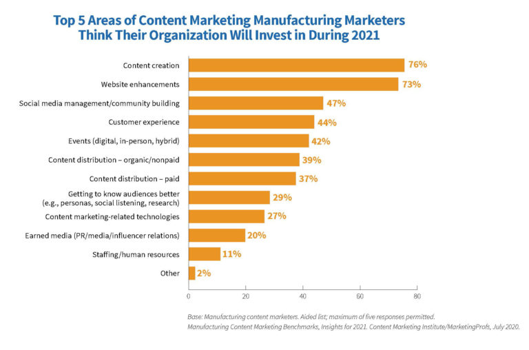 Content Marketing Institute mfg-2021-research-final-invest-768x508