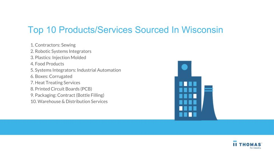 Top 10 Products/Services Sourced In Wisconsin