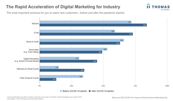 Digital marketing efforts shifting - Trade show cancelations