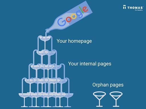 Google site map concept