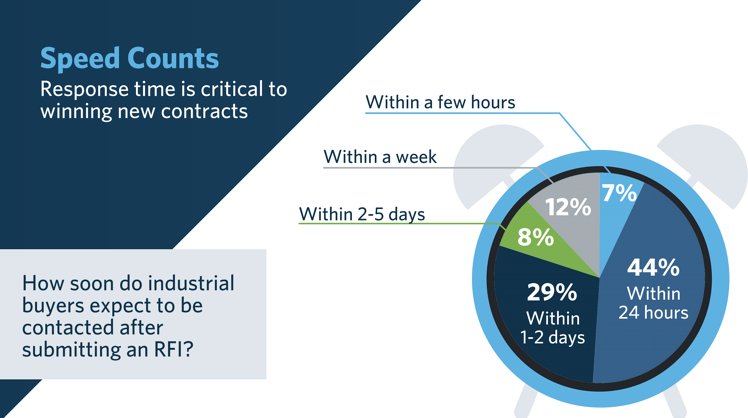 Industrial Buyers Search Habits Survey Results