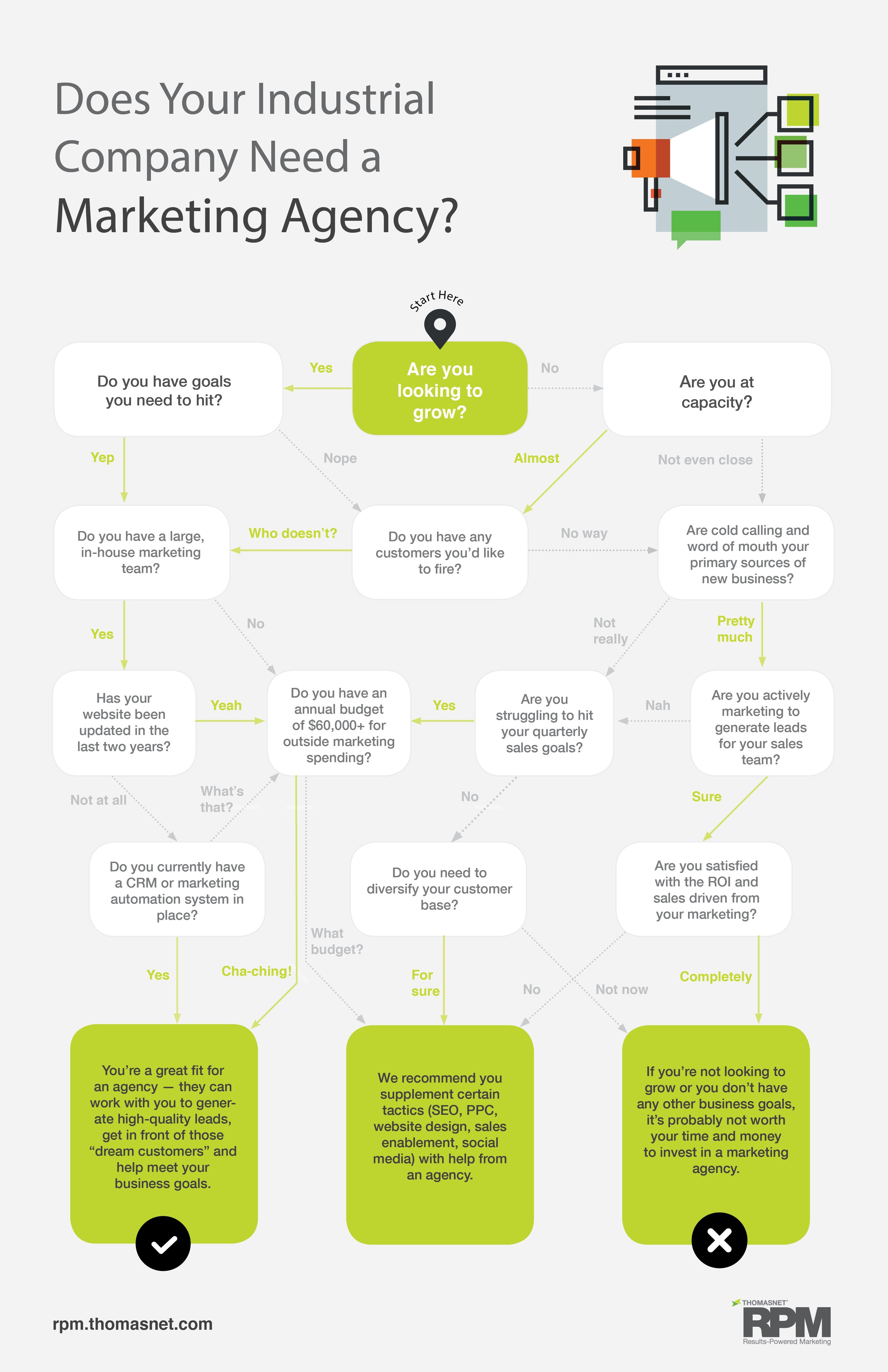 Industrial marketing agency chart-1.jpg