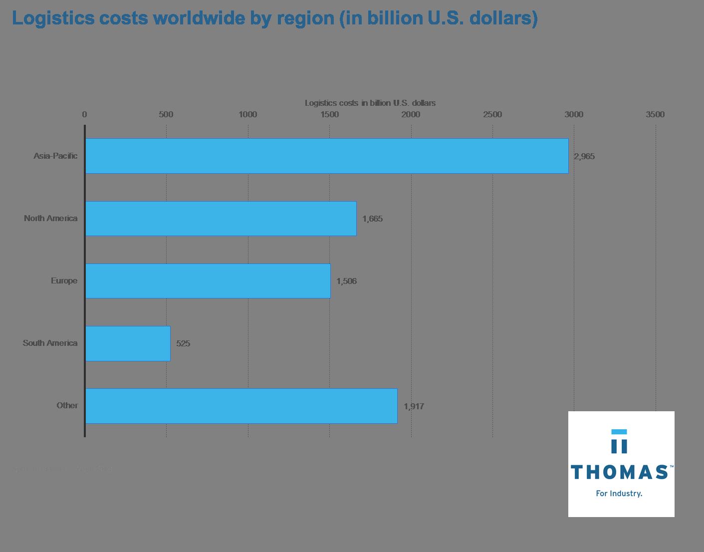 Logistics Costs Worldwide TNET.png