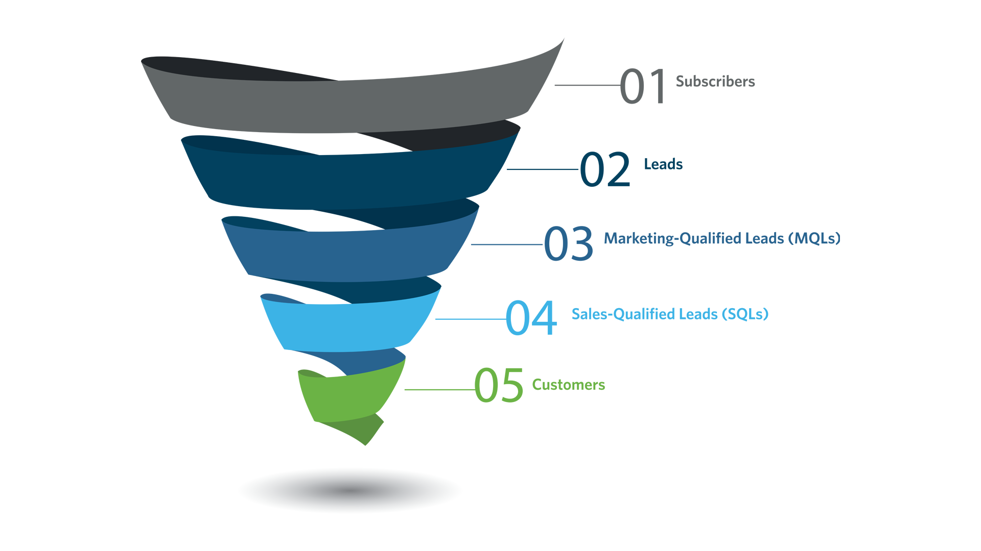 Marketing Funnel copy - what is a qualified lead