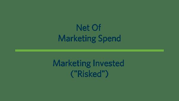 Marketing ROI Equation