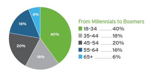 Millennials On Thomasnet