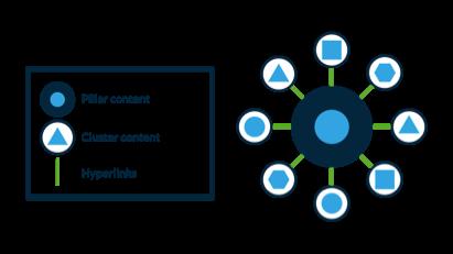 Pillar Content Structure