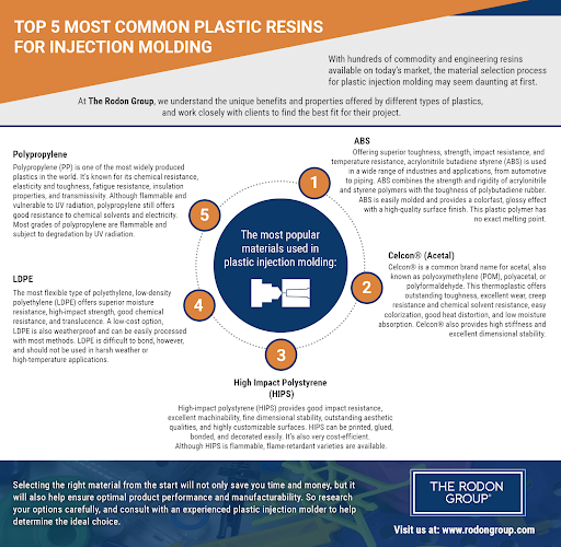 Rodon Group Infographic example