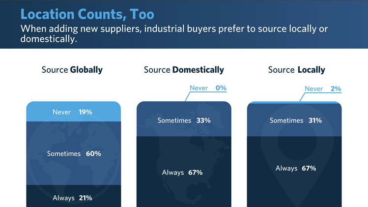 Industrial Buyers Search Habits Survey