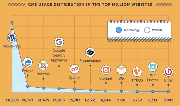 WordPress CMS usage - Why you should use WordPress