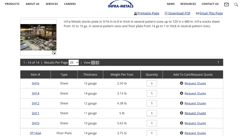 Infra-Metals Online Product Catalog Marketing Strategy For Steel Website Example