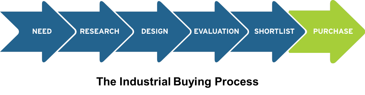 The Industrial Buying Process