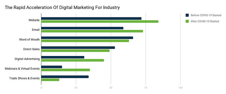 The Rapid Acceleration Of Digital Marketing For Industry - industrial marketing state