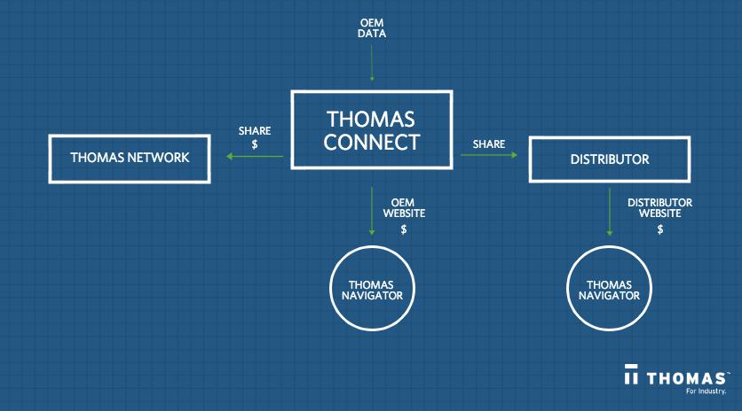 Thomas Connect