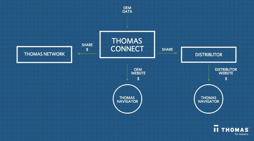Thomas Connect