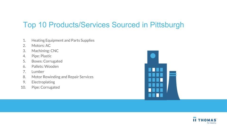 Thomas Pittsburgh Buying Trends