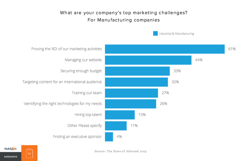 HubSpot_marketing_for_industrial_stats.png