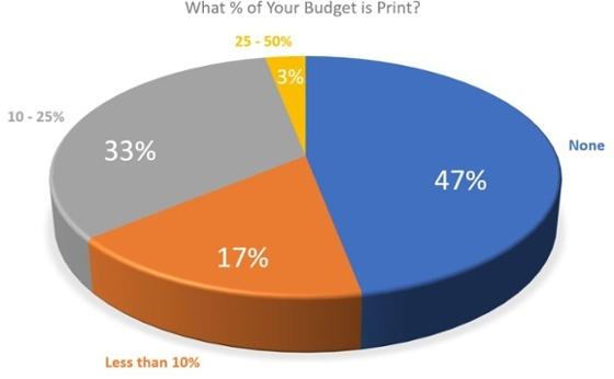 Img 1 - % of Budget in Print.jpg