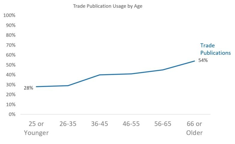 Img 4 - Trade Publication by Age.jpg