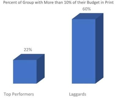Img 5 - Budget in Print Laggard v Top Performer.jpg