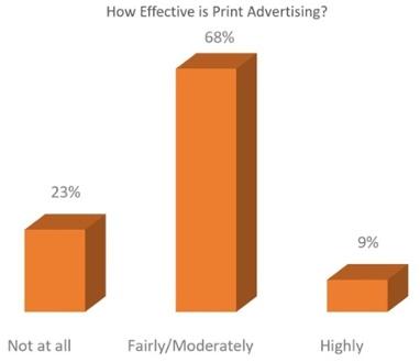 Img 6 - How Effective is Print.jpg