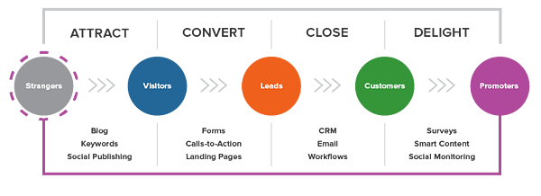 inbound-marketing-methodology-hubspot.png